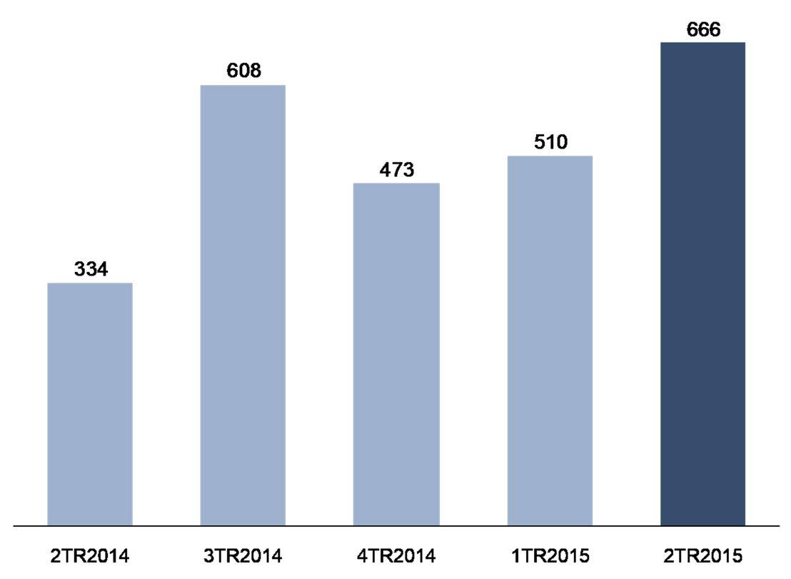 Résultats net de KBC Group pour le 2TR2015 en millions EUR