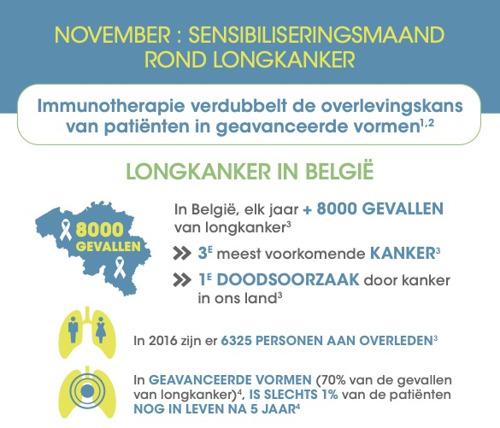 November, sensibiliseringsmaand voor longkanker