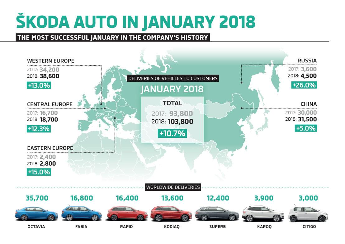ŠKODA AUTO's success continues in January