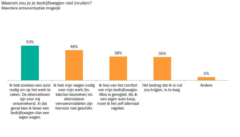 Grafiek 3_Redenen waarom mensen met een bedrijfsauto deze niet zouden willen opgeven voor een mobiliteitsvergoeding