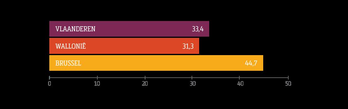 % kmo's dat wil aanwerven (per regio)