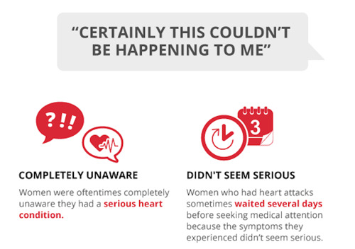 """""""I Didn't Know I Was Having A Heart Attack"""": Treato Examines How Women Are Experiencing Heart Disease Online"""