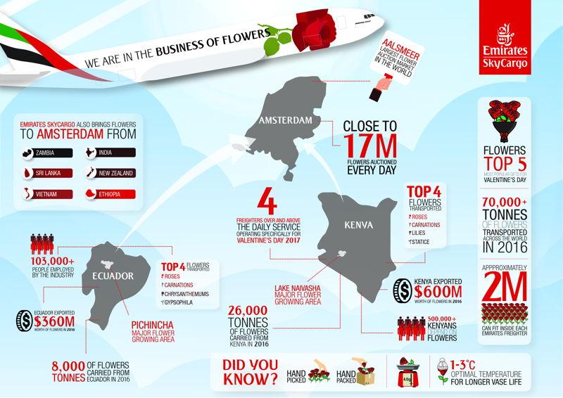 الإمارات للشحن الجوي نقلت 70 ألف طن من الزهور خلال عام 2016