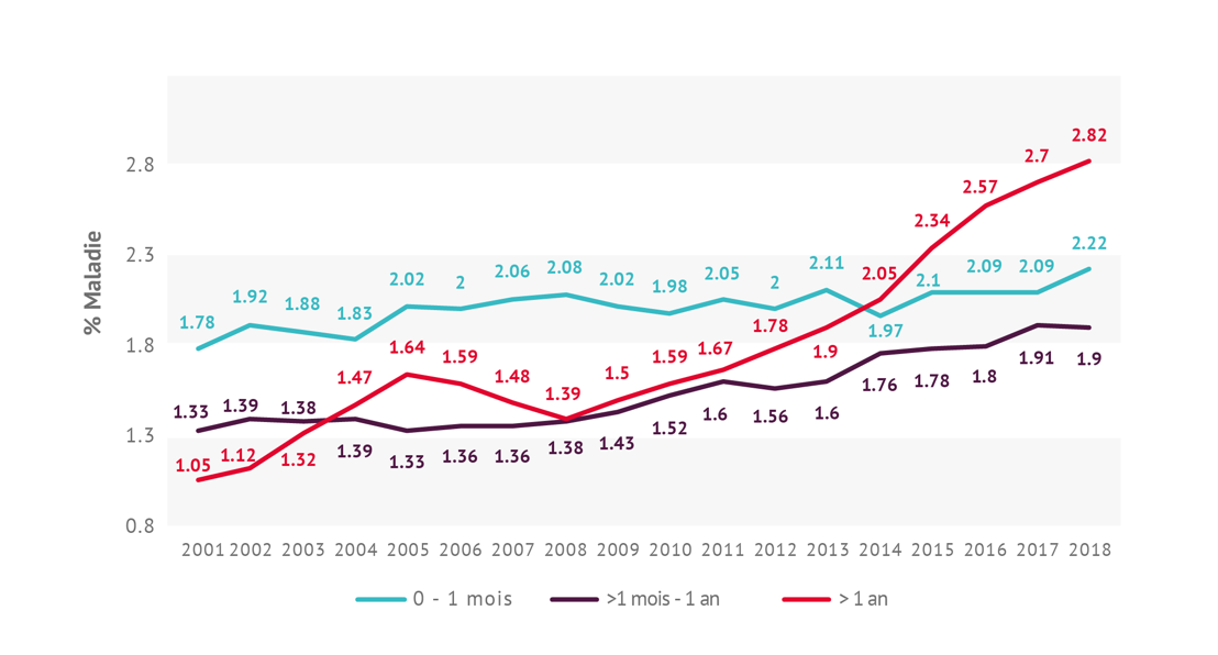 Évolution du pourcentage de maladie selon la durée dans les entreprises jusqu'à 1000 travailleurs (1er semestre de chaque année)