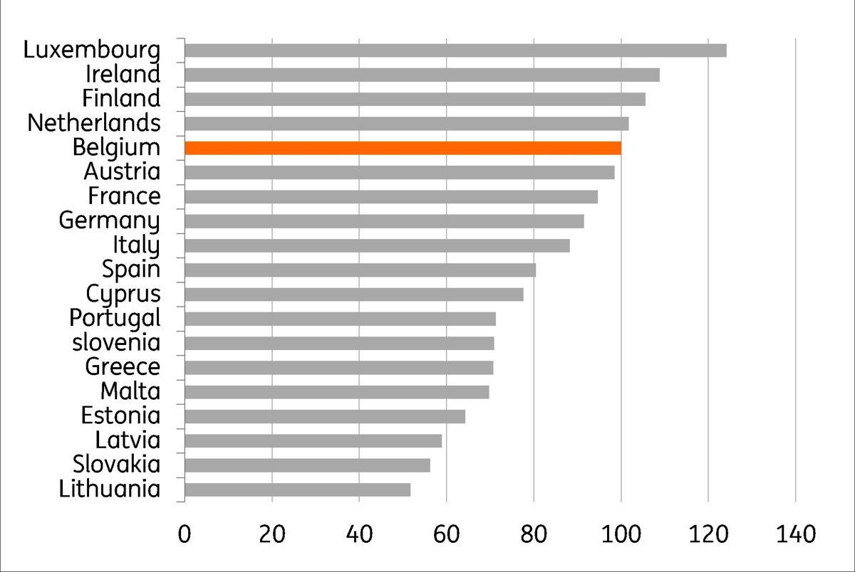 Gr. 2 Vergelijking van het prijsniveau (2019) tussen de verschillende landen van de eurozone (Prijsniveau in België = 100) Bron: Thomson Reuters, Eurostat, berekeningen: ING