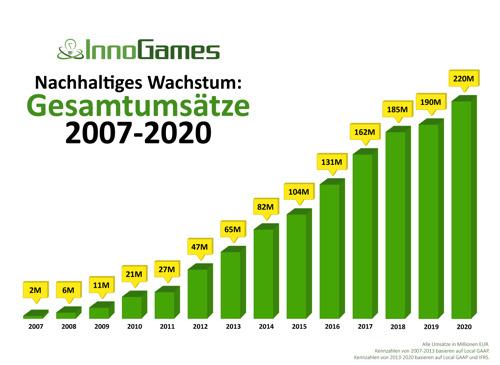 InnoGames erreicht 2020 Rekordumsatz von 220 Millionen EUR