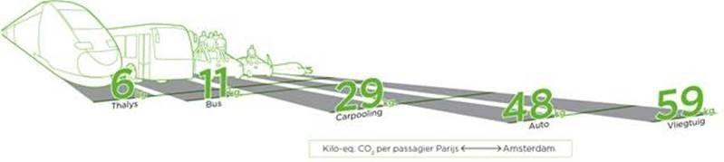 Vergelijking Thalys - andere vervoersmiddelen