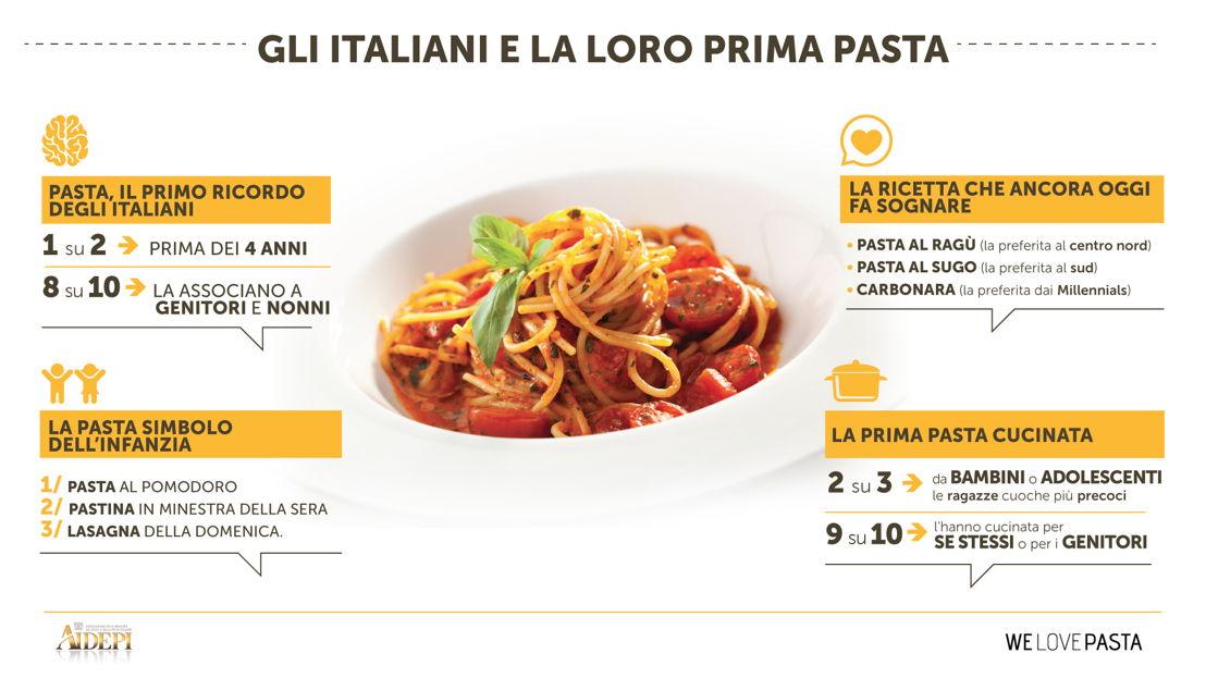 Infografica_Gli italiani e la loro prima pasta