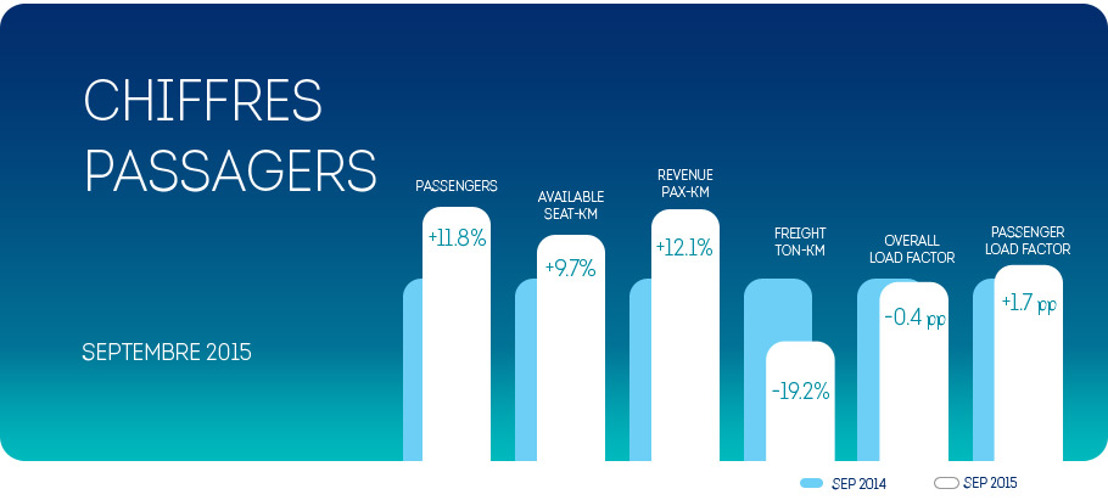 Brussels Airlines continue sa croissance au mois de septembre