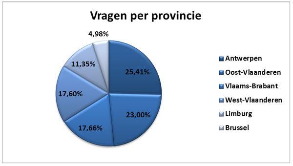 Vragen per provincie