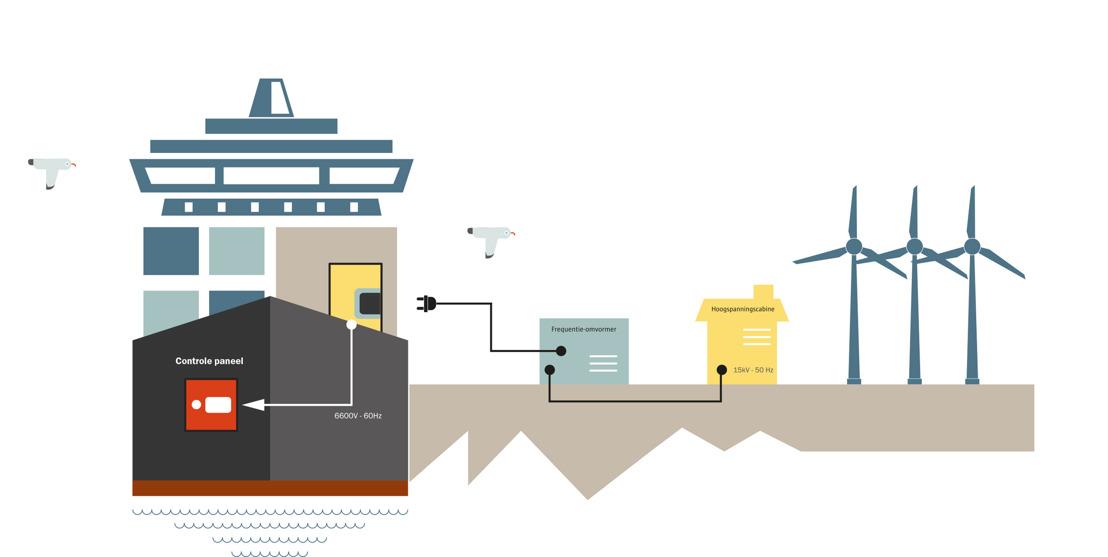 Havens werken samen om scheepsemissies op de ligplaats te verminderen