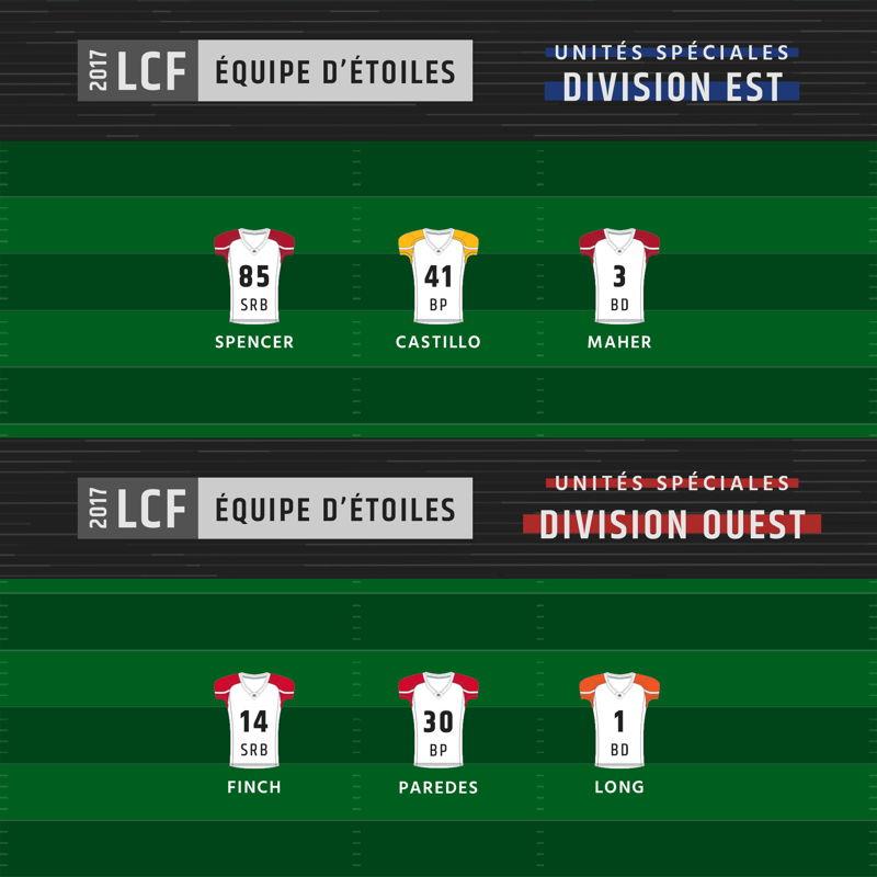 Équipe d'étoiles de la division Ouest et de la division Est - Unités spéciales
