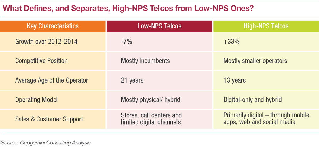 What defines and separates, high-NPS telcos from low-NPS ones?