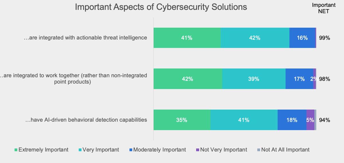 Aspects importants des solutions de cybersécurité