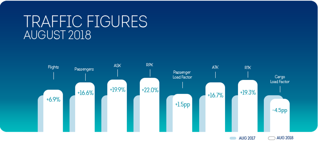 Brussels Airlines records 16.6% passenger growth in August