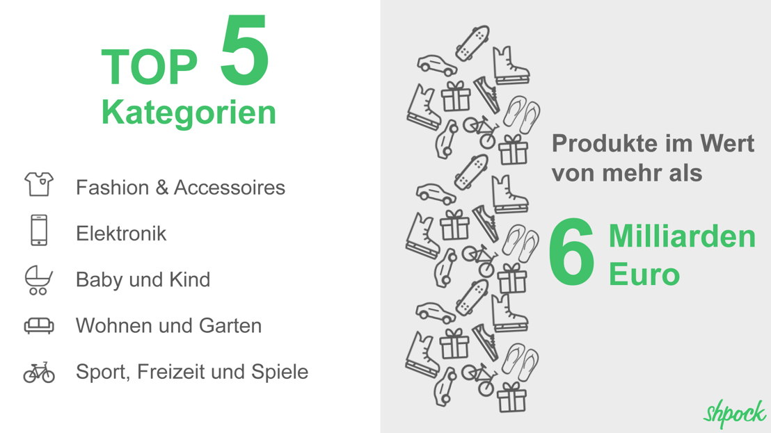 Produkte im Wert von mehr als 6 Milliarden Euro werden via Shpock gehandelt.
