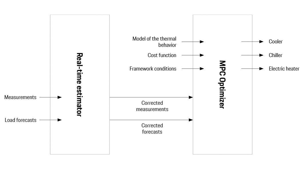 El calculador en tiempo real (RTE) predice la carga térmica que el vehículo generará en el futuro (por ejemplo, en 40 minutos). Para ello, combina el estado actual del vehículo, las predicciones de carga suministrada externamente y un modelo del comportamiento del vehículo. El Optimizador MPC (modelo predictivo de control) gestiona el sistema de calefacción y refrigeración, teniendo en cuenta no solo los cálculos del RTE sino también los requisitos de confort y eficiencia.