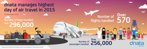 dnata successfully manages its busiest day of air travel traffic in 2015