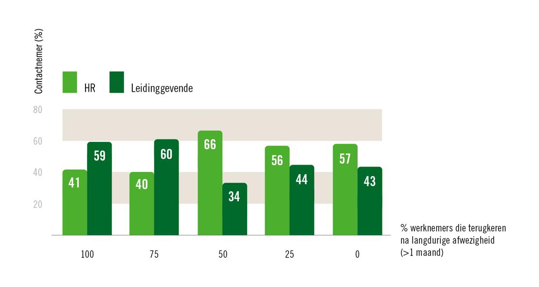 % langdurige afwezigen die terugkeren volgens contactnemer