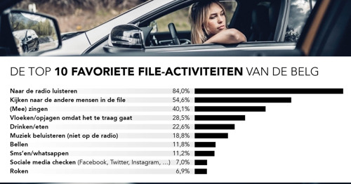 De favoriete file-activiteiten van de Belgische automobilist: vrouwen zingen, mannen vloeken