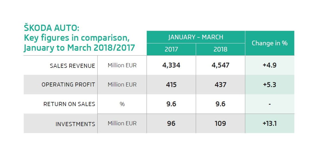 ŠKODA continues to grow, achieving record results in the<br/>first quarter of 2018. From January to March, the<br/>manufacturer delivered 11.7% more vehicles than in the<br/>same period last year with 316,700 units. Operating profit<br/>increased by 5.3% to 437 million euros between January<br/>and March 2018, while sales revenue rose by 4.9% to 4.5<br/>billion euros.