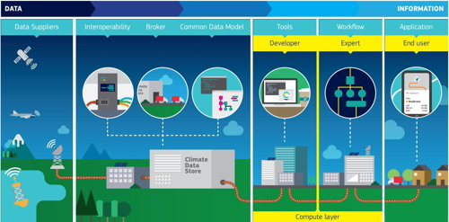 Preview: Presentación del servicio CDS (Climate Data Store), un elemento de cambio para el almacenamiento de datos climáticos
