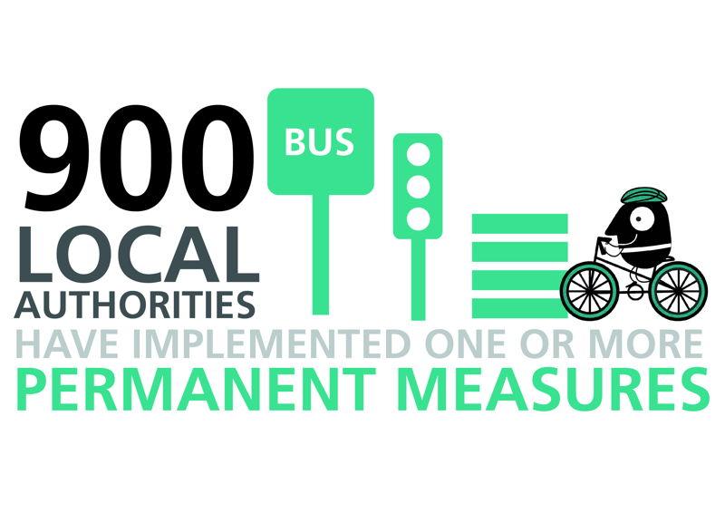 EMW Permanent measures