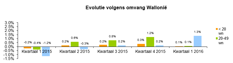 Evolutie volgens omvang Wallonië