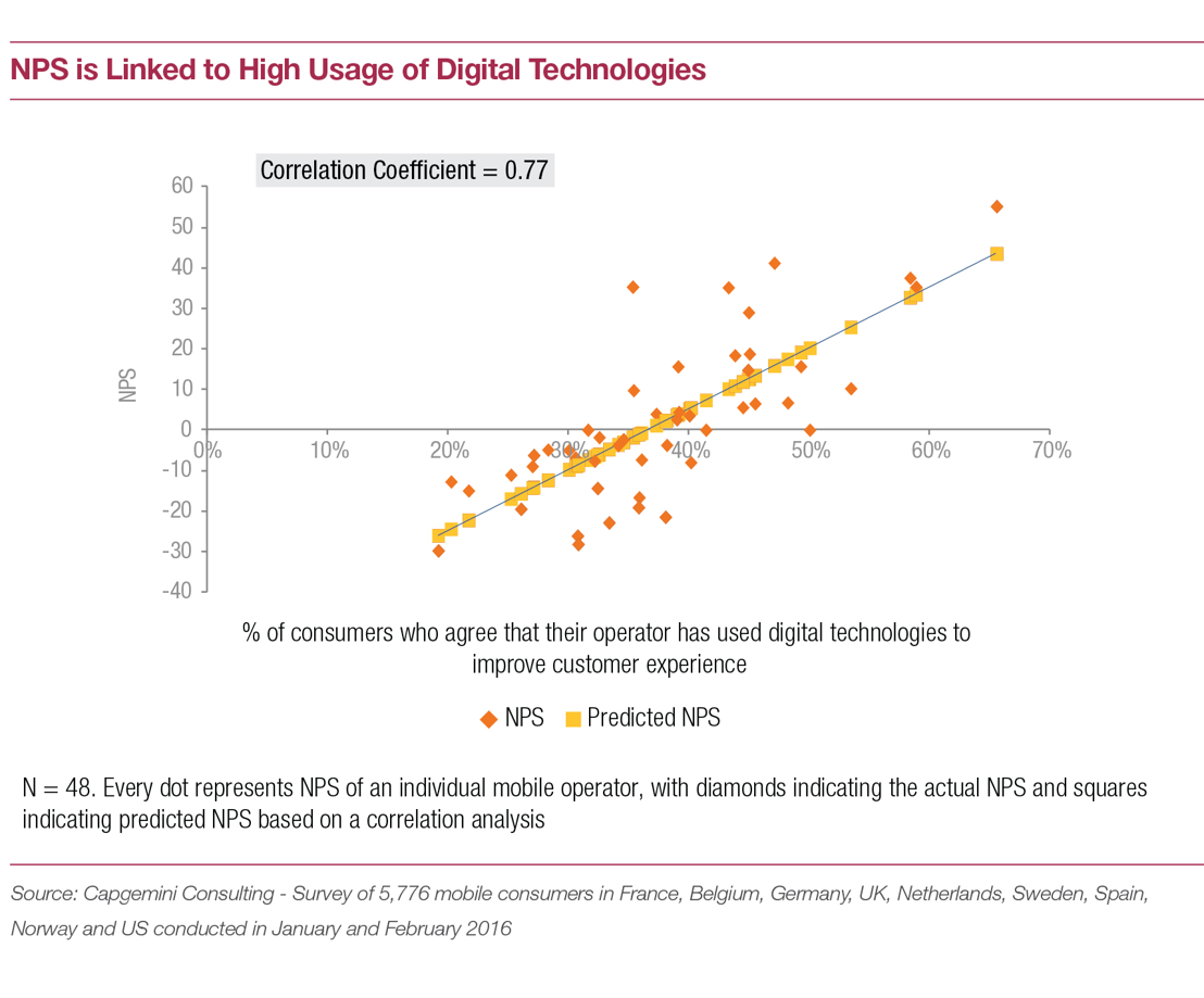 NPS linked to high use of digital technologies