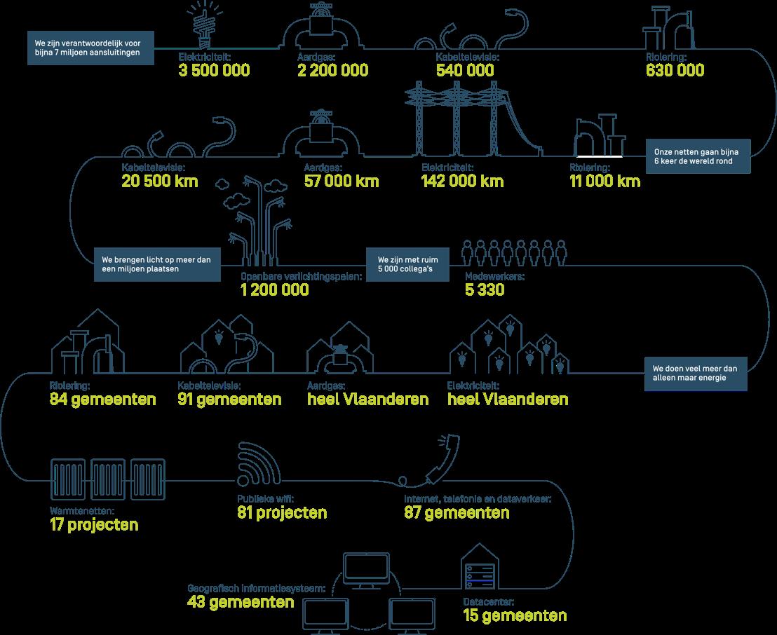 Infographic Fluvius: Facts & Figures