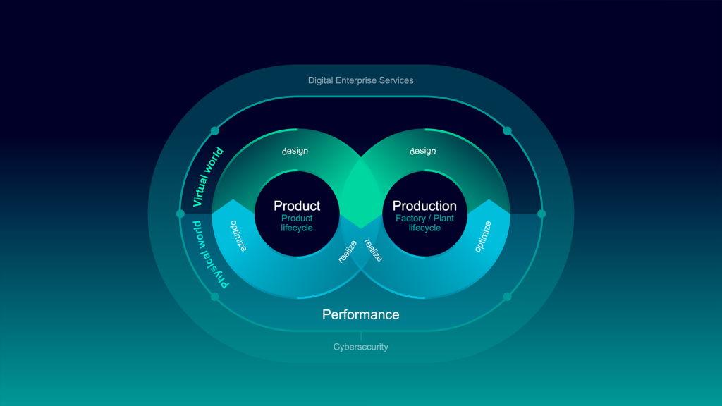 Sous le slogan «Infinite opportunities from infinite data», Siemens démontre à la Foire de Hanovre 2021 comment la fusion des mondes réel et virtuel permet aux entreprises industrielles d'agir de manière flexible et durable.