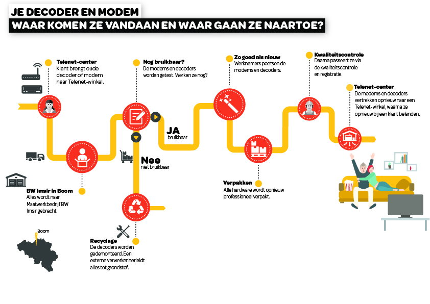 Infografiek: weg van decoder en modem