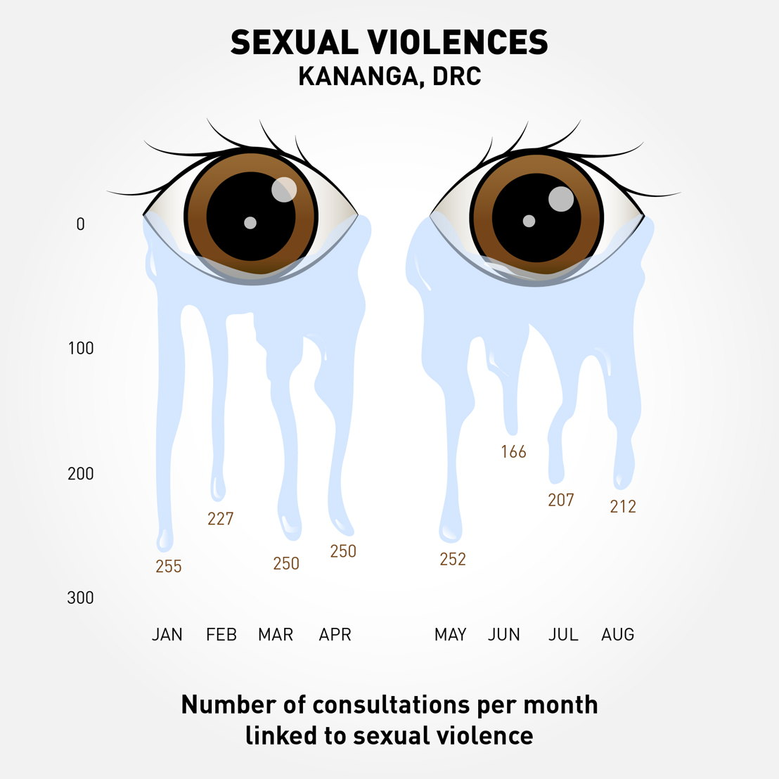 Consultations numbers linked to sexual violences from January to August 2018 by the MSF team in Kananga, Kasai Central, DRC. Photographer: Ghislain Massotte