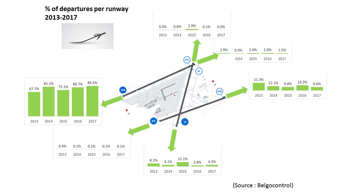 % of departures per runway (2013-2017)