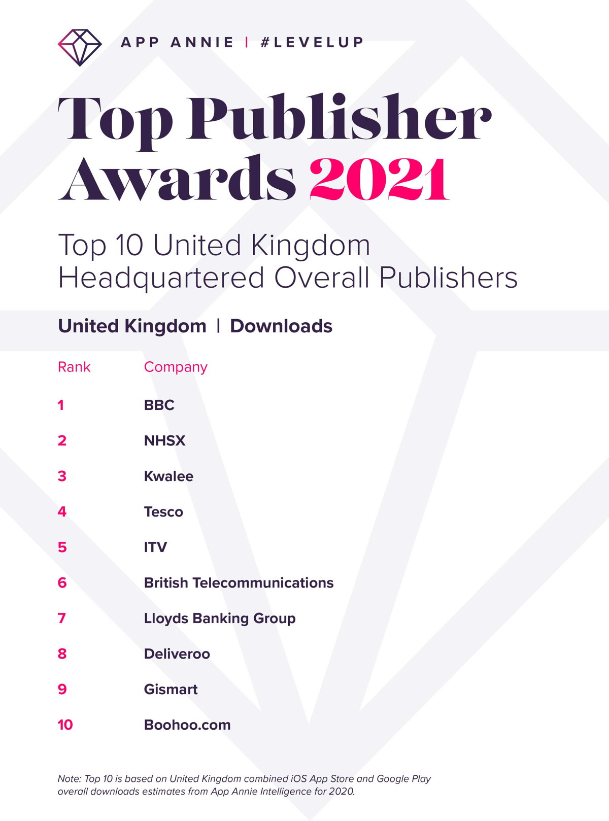 App Annie UK app publisher rankings