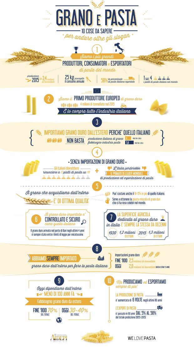 Infografica Grano e Pasta, 10 cose da sapere.jpg