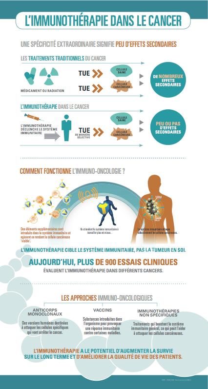 Infographie Immunothérapie