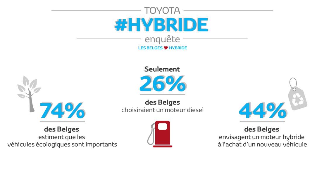 Trois Belges sur quatre estiment que les véhicules moins polluants sont importants