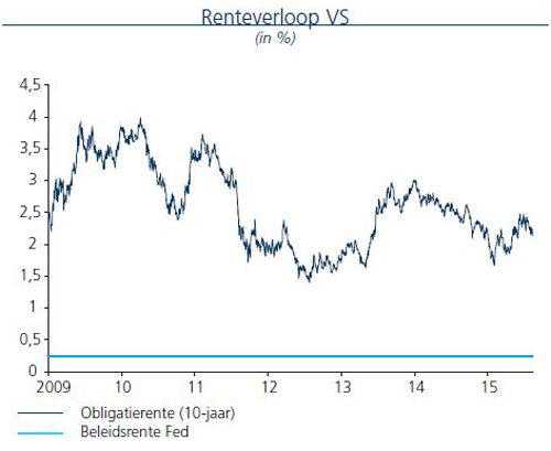 Renteverloop VS