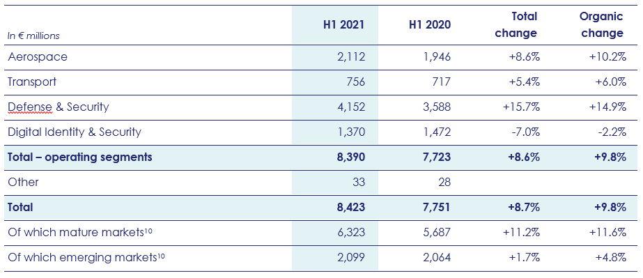 H1 2021 sales