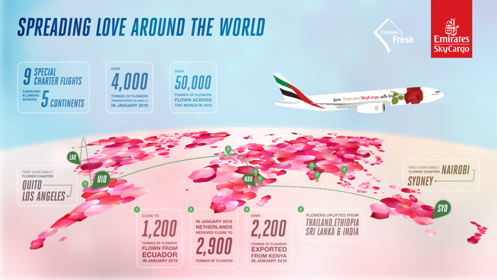 Preview: Spreading Love and Supporting Livelihoods: Emirates SkyCargo gears up for Valentine's Day