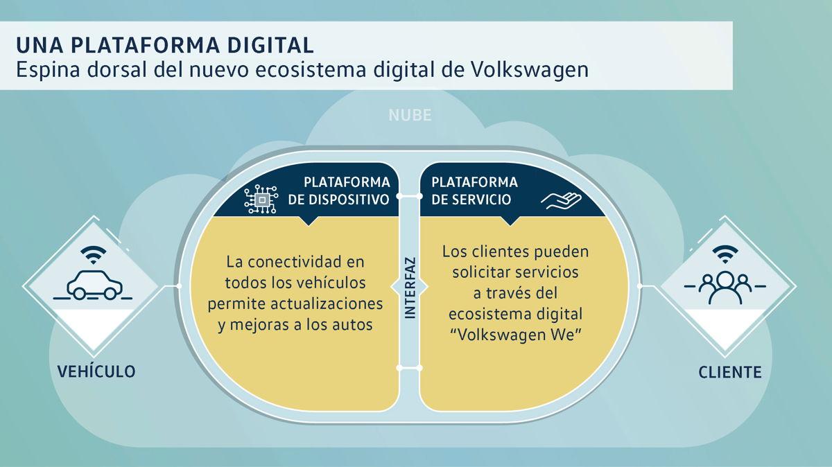 El nuevo ecosistema digital con vehículos conectados y numerosos servicios para nuestros clientes