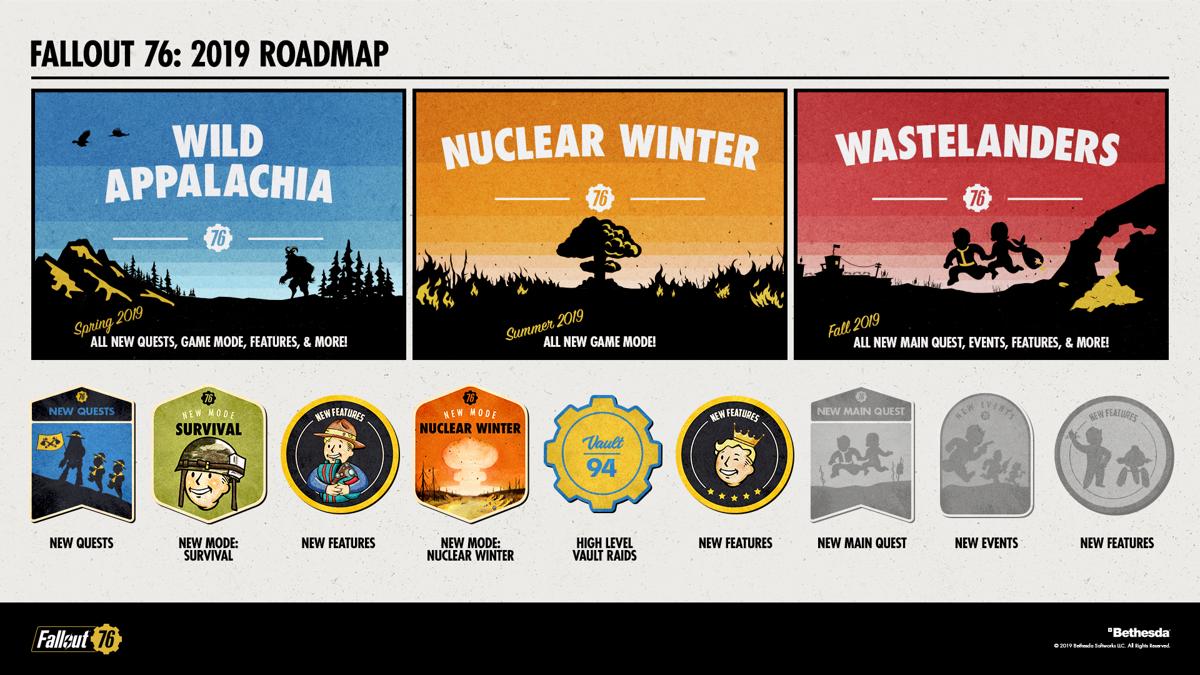 Contenido gratuito para Fallout 76 durante 2019 1