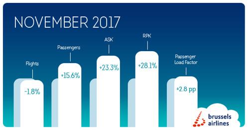 Brussels Airlines blijft sterk groeien in november