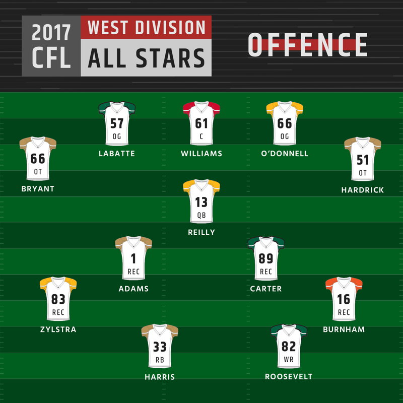 West Division All-Stars - Offence
