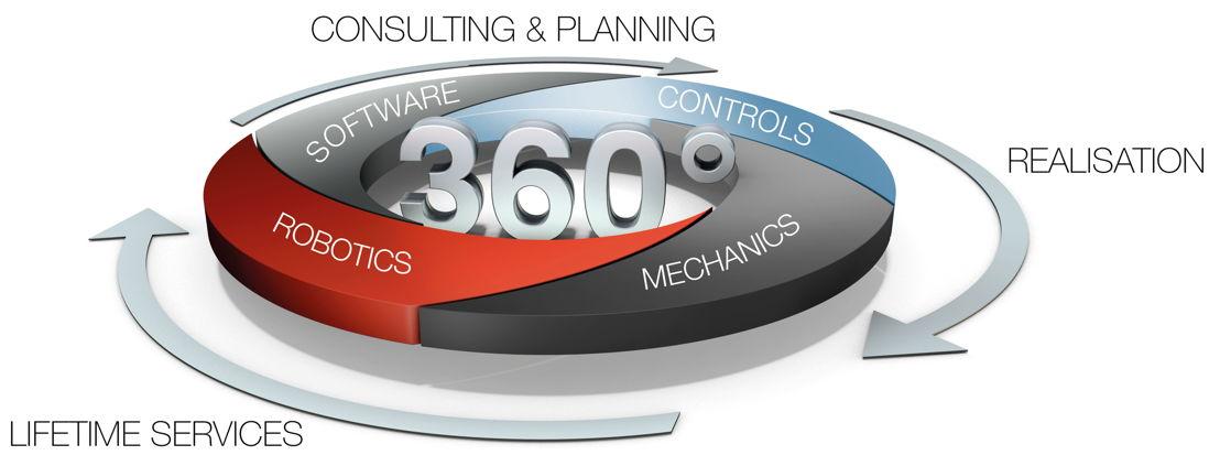 360 degrees solution