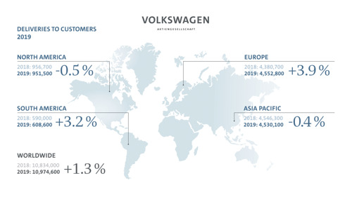 Volkswagen Group records higher deliveries in 2019