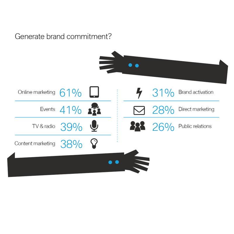 Generate brand commitment
