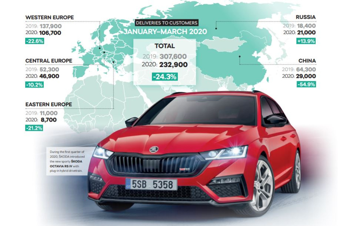 ŠKODA AUTO's first-quarter results impacted by Covid-19 pandemic