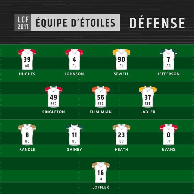 Équipe d'étoiles 2017 de la LCF - Défense